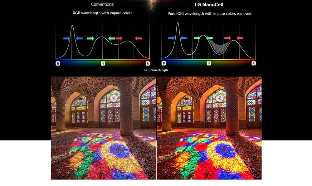 تکنولوژی نانوسل (NanoCell) در تلویزیون 55NANO80VNA ال جی